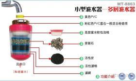 多層式濾水器