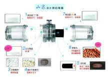 山泉六道過濾淨水器結構圖