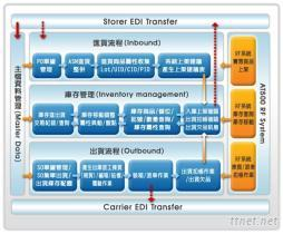香港仓储代管服务