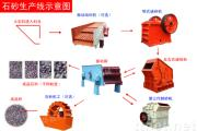 Sand and stone making machine Line
