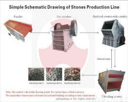 돌 생산 라인