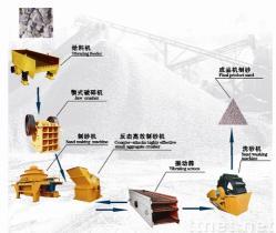 Arena-Fabricación de la cadena de producción