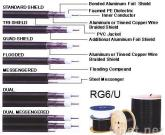 RG6 Standard/Tri/Quad/Dual Shield Coaxial Cable, ROHS Approved